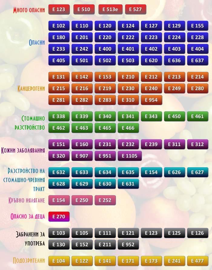 Какво означават Е-тата в храните